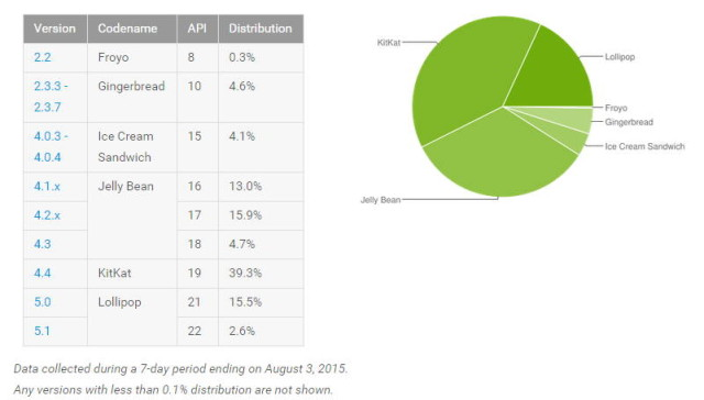 android_distro_august