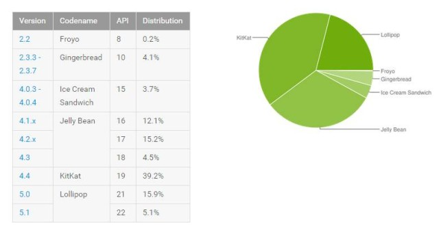 android_distro_sept