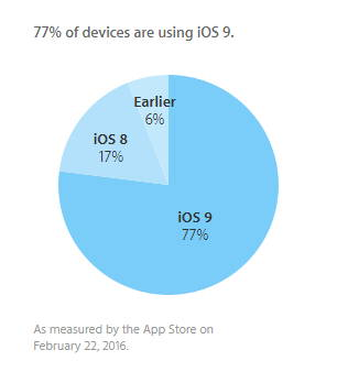 ios_9_adoption_feb
