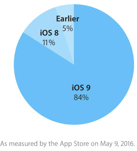 ios 9 adoption may