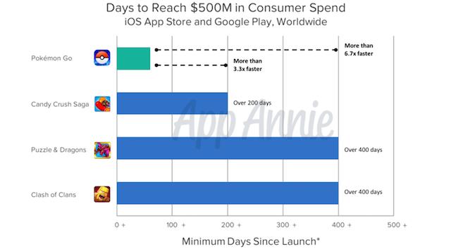 pokemon-go-revenue