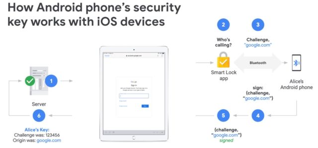 Android Phones Can Be Used As 2FA Security Key On iOS | Ubergizmo