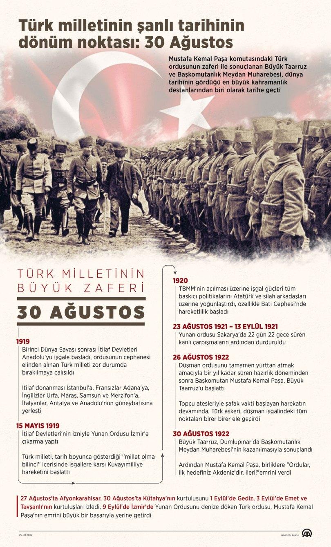 30 ağustos 1922 atatürk ne yaptı ile ilgili görsel sonucu