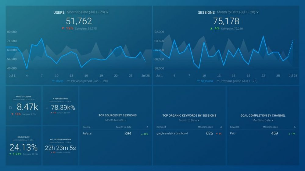 數據框Google Analytics(分析)信息中心