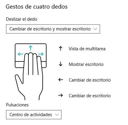 Gestos de windows de cuatro dedos