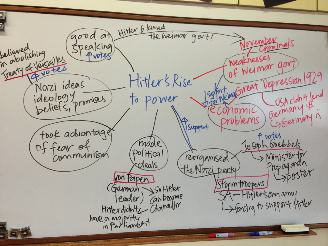 Hitlers Rise To Power Mind Map