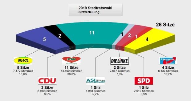Sitzverteilung Stadtrat Grimma 2019