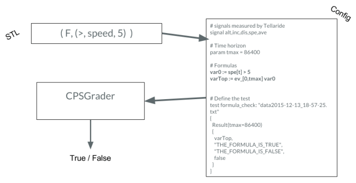Converting an STL formula to an STL config file then evaluate with CPSGrader on the recorded biking data.