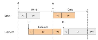 Software Timing Diagram
