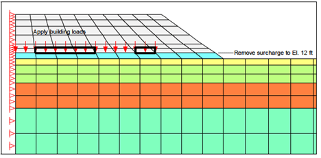 Typical Consolidation Application that would Benefit from Higher-Order u-p Elements.