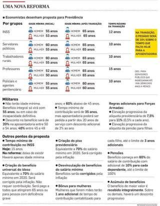 Resumo do projeto de reforma da Previdência proposto por Paulo Tafner e Arminio Fraga, e que foi entregue a Paulo Guedes. Fonte: Estadão