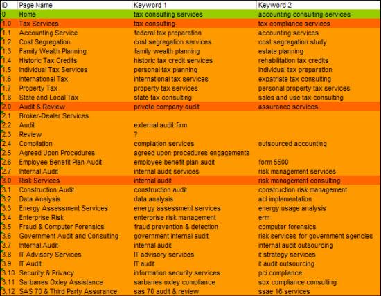 Tài liệu đơn giản cho việc lập kế hoạch SEO - silo document