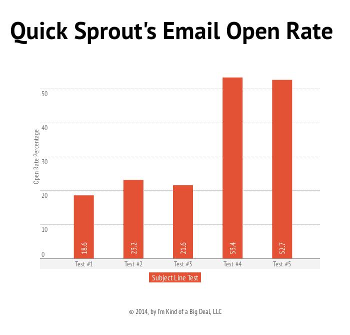 email studies 3