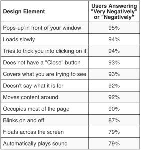 Consumer views on advertising pop ups