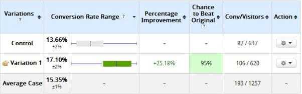 10 day split testing results