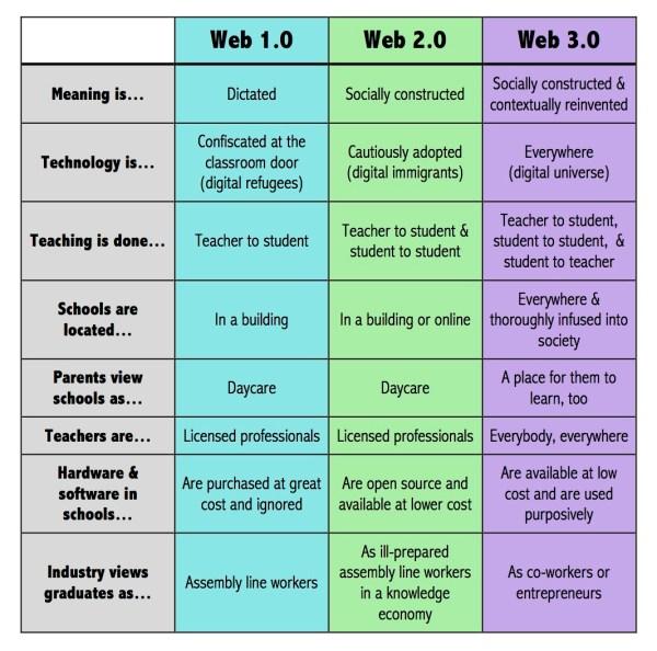 Web 1.0, 2.0, 3.0 | cebright15