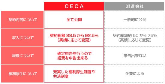 CEPAと派遣会社の違い
