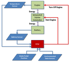 Clemson Vehicular Electronics Laboratory: Automatic Start