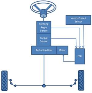 Clemson Vehicular Electronics Laboratory: Electric Power