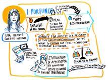 iPortunus&Eva Blaute_fotobyColineRobin_Motovila_Mobility4Creativity