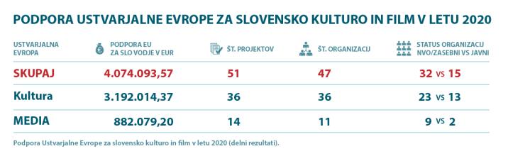 Motovila_Ustvarjalna Evropa 2020-slovenska kultura in film