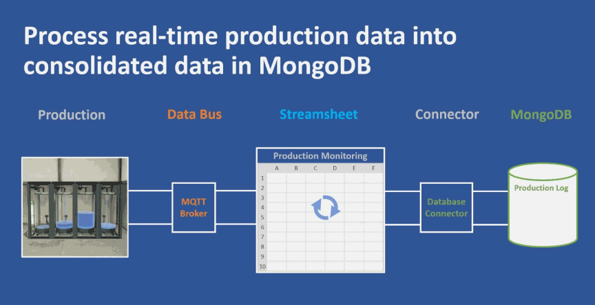 Condition Monitoring with Streamsheets and MongoDB