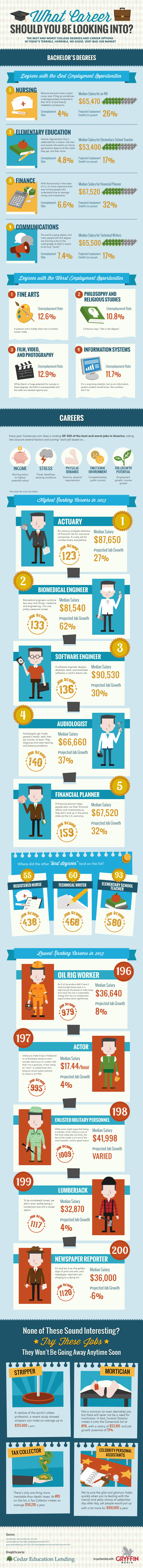 Best and Worst Careers