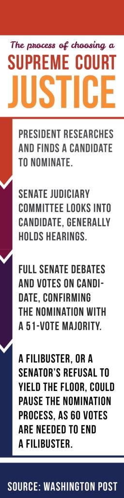 SCOTUS Infographic