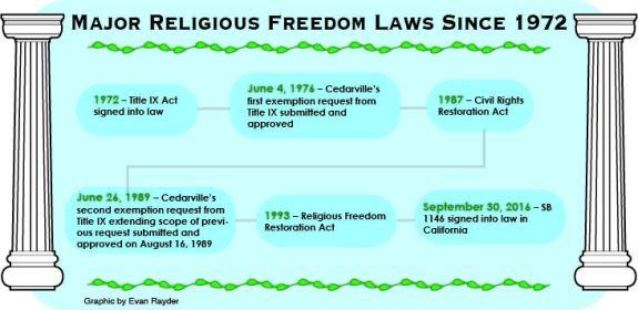 religious-freedom-graphic-infographic