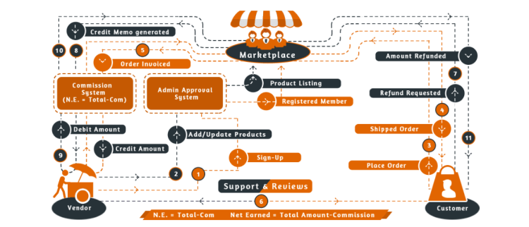Magento, Multi vendor marketplace workflow, multi vendor marketplace,