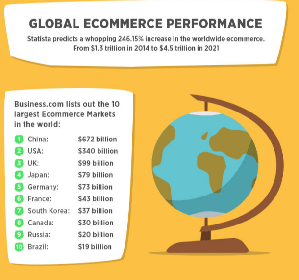 Increse in worldwide ecommerce market