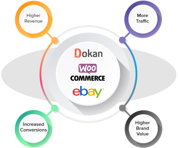 Dokan compatible eBay WooCommerce Integration