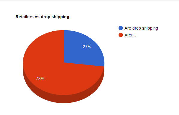 dropshipping retailers 2019