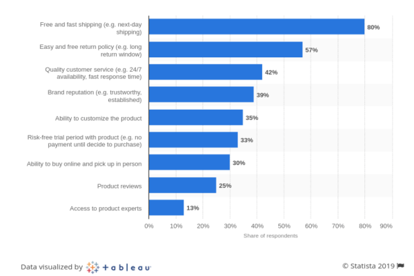 key features customers want in mobile app