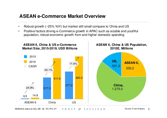 southeast asia ecommerce
