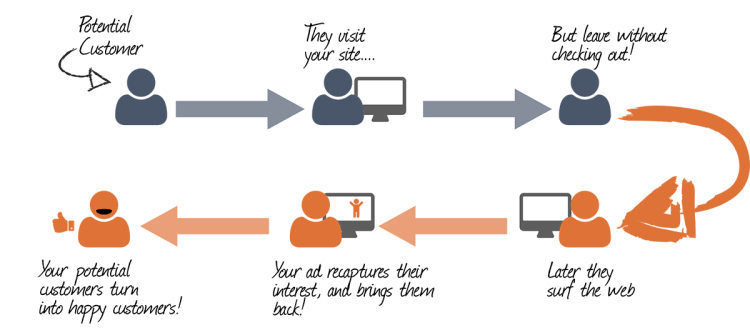 retargeting for mobile app converisons