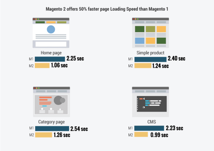 Magento1 vs Magento 2 Loading speed comparison