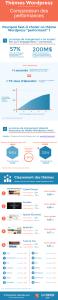 infographie-theme-wordpress-comparaison-performances