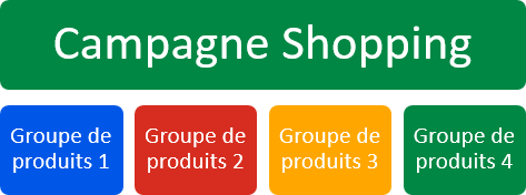 Google Shopping Groupe de produits