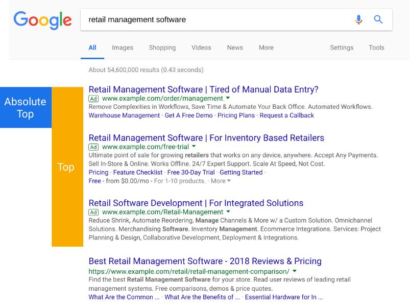 position moyenne Google ads