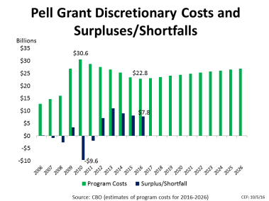 Pell Grant Discretionary Costs and Surpluses/Shortfalls