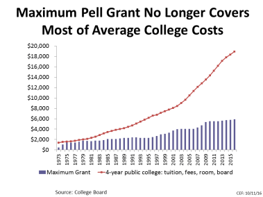 Maximum Pell Grant No Longer Covers Most of Average College Costs