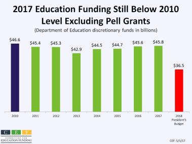 2017 Education Funding Still Below 2010 Level