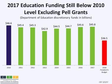2017 Education Funding Still Below 2010 Level