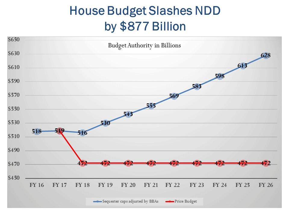 House Budget Slashes NDD by $877 Billion