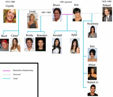 Kendall Jenner Family Tree