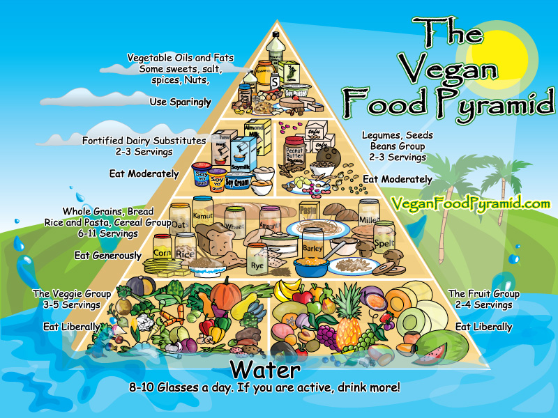 vegan-pyramid1