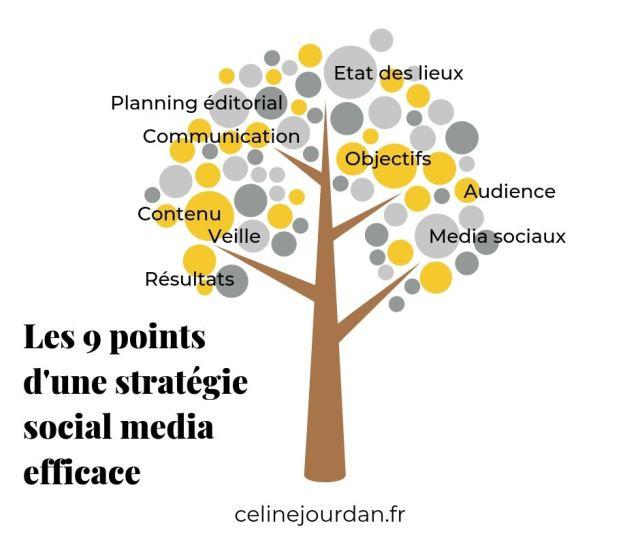 9 points stratégie social media