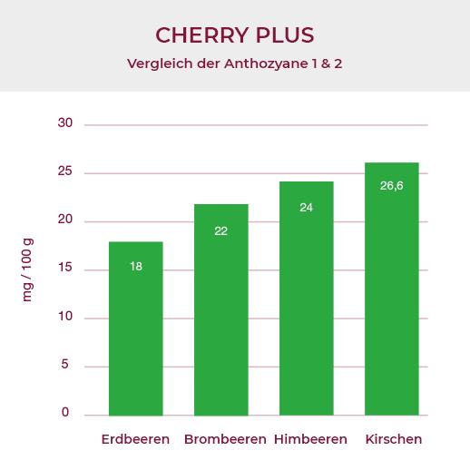 蒙特莫朗西酸櫻桃花青素含量與其他水果的比較