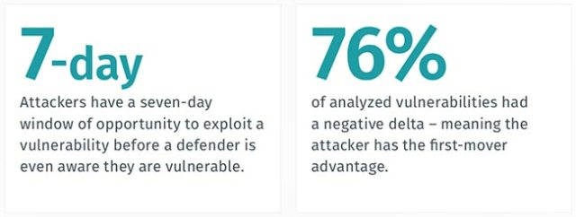 quantifying cyber exposure